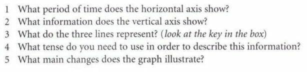 چگونه تغییرات یک گراف را در رایتینگ آیلتس (Task 1) توصیف کنیم؟